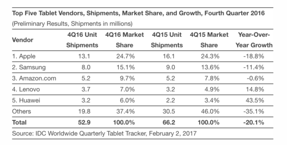 Apple Samsung tablety iPad IDC