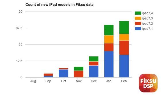 Apple iPad Pro 10.5 Fiksu