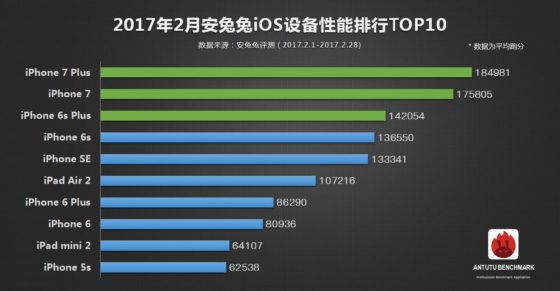 iPhone 7 Plus ranking AnTuTu
