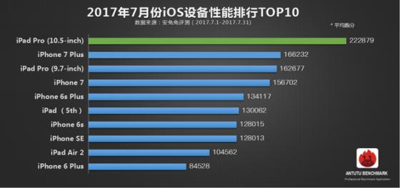 Ranking AnTuTu: OnePlus 5 na szczycie, a iPhone 7 Plus traci pozycję