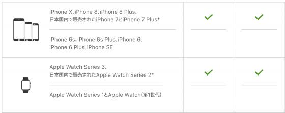 iPhone X iPhone 8 Apple Watch series 3 Felica