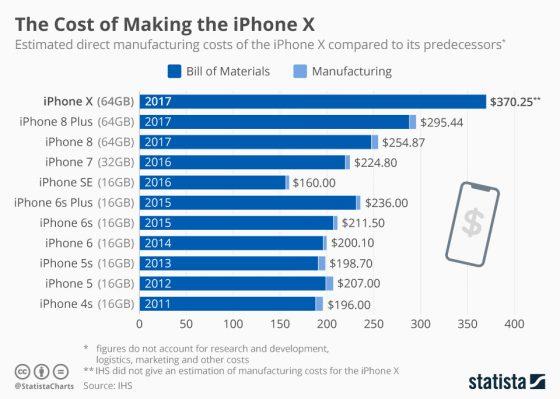iPhone X koszt produkcji