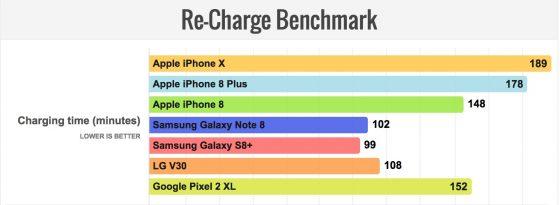 iPhone X ładowanie baterii