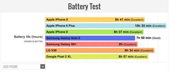 iPhone X TEST baterii