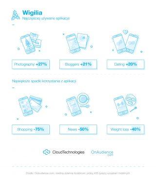 polacy smartfony święta cloud technologies