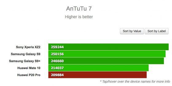 Huawei P20 Pro Huawei P20 Pro benchmarki AnTuTu