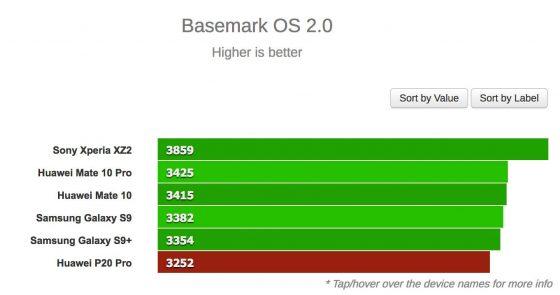 Huawei P20 Pro Huawei P20 Pro benchmarki Basemark