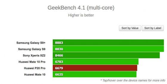Huawei P20 Pro benchmarki Geekbench