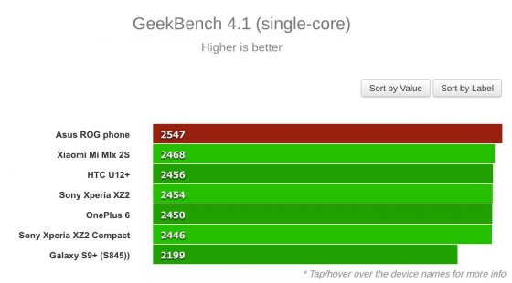 ASUS ROG Phone wydajność benchmarki OnePlus 6 Snapdragon 845