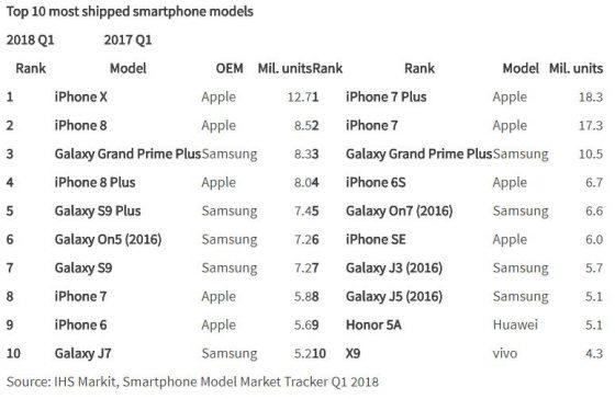 Apple iPhone X iPhone 8 sprzedaż smartfonów w Q1