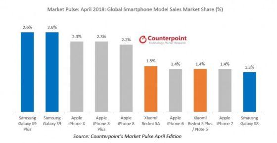 Samsung Galaxy S9 popularniejszy w kwietniu niż Apple iPhone X