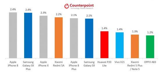 Apple iPhone 8 najlepiej sprzedający się smartfon w maju Samsung Galaxy S9 Plus iPhone X Xiaomi Redmi 5A