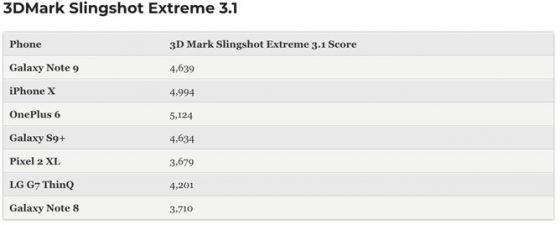 Samsung Galaxy Note 9 benchmarki wydajność iPhone X Apple A11 Bionic smartfony test