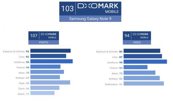 Samsung Galaxy Note 9 aparat fotograficzny ocena DxOMark