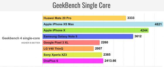 Huawei Mate 20 Pro Kirin 980 vs iPhone Xs Apple A12 Bionic benchmarki testy porównanie wydajności