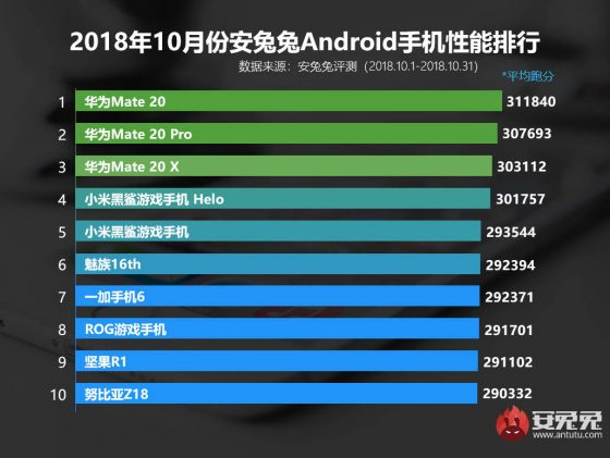 Huawei Mate 20 Pro Xiaomi Black Shark Helo the most powerful AnTuTu smartphones