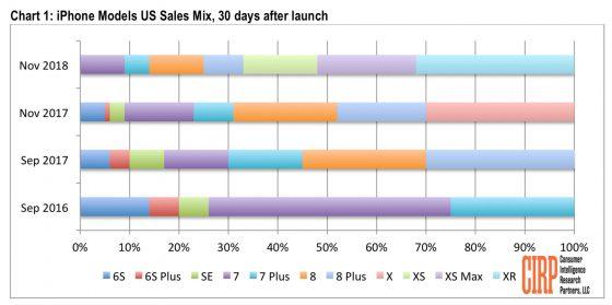 CIRP raport wyniki sprzedaży Apple iPhone Xr