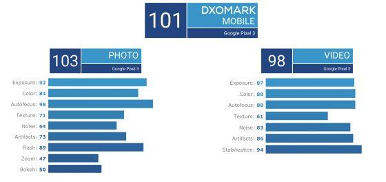 Google Pixel 3 aparat ocena DxOMark iPhone Xr