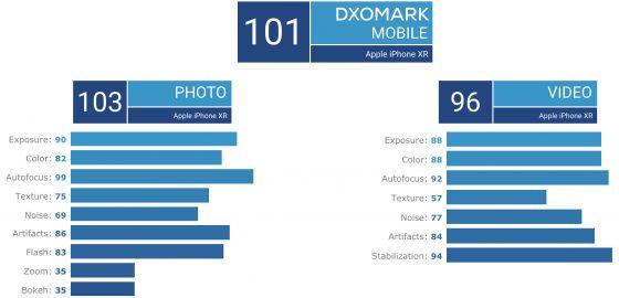 Apple iPhone Xr DxOMark Mobile ocena aparat jakie robi zdjęcia