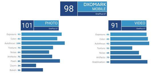 OnePlus 6T aparat ocena DxOMark Mobile Google Pixel 2