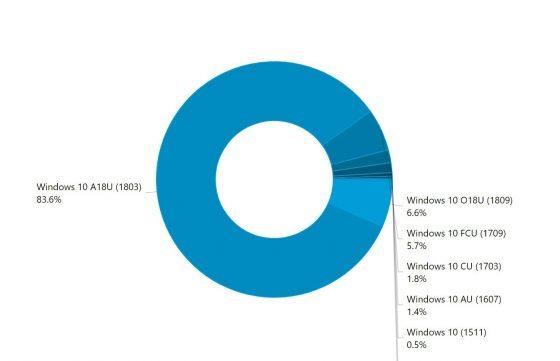 Adaptacja Windows 10 1809 October 2018 Update