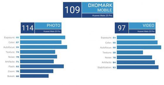 Huawei Mate 20 Pro ocena aparatu w DxOMark Mobile opinie Huawei P20 Pro gdzie kupić najtaniej w Polsce