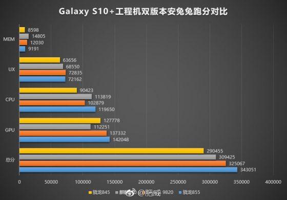 Samsung Galaxy S10 Plus AnTuTu LPDDR5 UFS 3.0 kiedy premiera specyfikacja techniczna