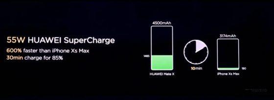 Huawei Mate X cena opinie SuperCharge 55W kiedy premiera specyfikacja techniczna gdzie kupić najtaniej w Polsce