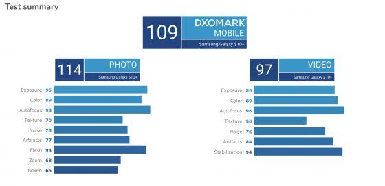 Samsung Galaxy S10 Plus aparat DxOMark Mobile Xiaomi Mi 9 opinie gdzie kupić najtaniej w Polsce smartfony cena specyfikacja techniczna