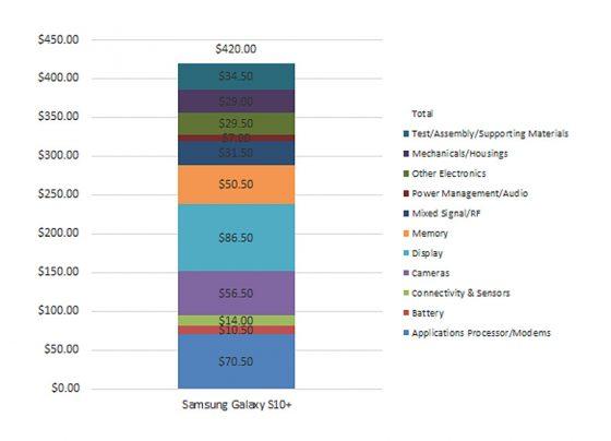Samsung Galaxy S10 Plus cena koszty produkcji opinie gdzie kupić najtaniej w Polsce specyfikacja techniczna