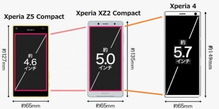 Sony Xperia 4 Compact kiedy premiera specyfikacja techniczna gdzie kupić najtaniej w Polsce cena opinie
