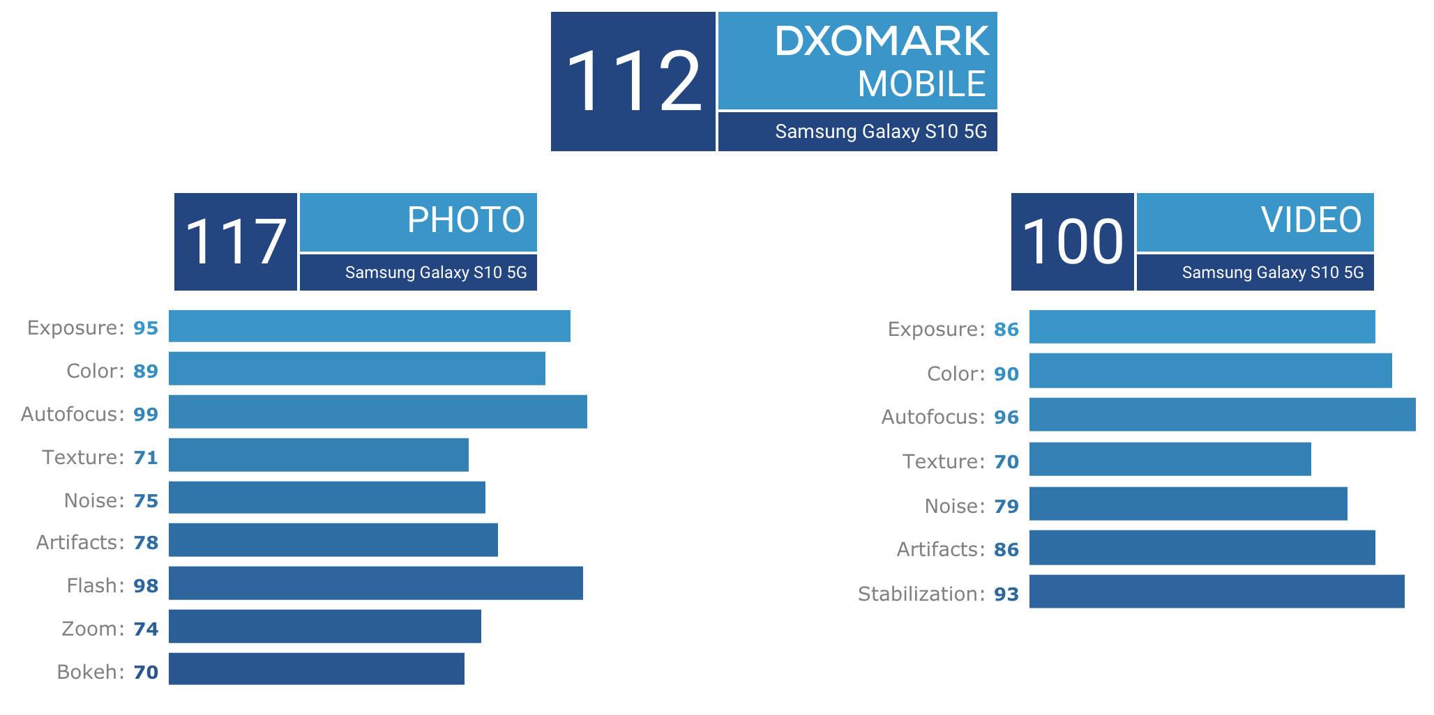 Samsung Galaxy S10 5G DxOMark Mobile aparat vs Huawei P30 Pro porównanie