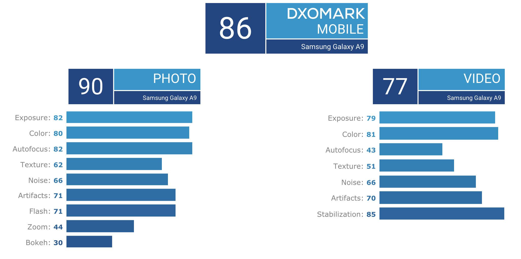 Samsung Galaxy A9 S10 DxOMark Mobile aparat ocena możliwości opinie gdzie kupić najtaniej w Polsceii