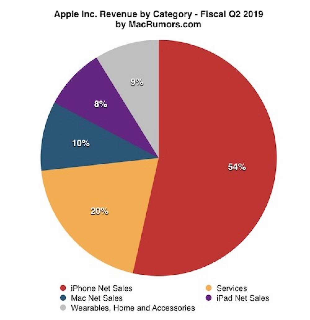 Wyniki Apple sprzedaż iPhone'ów airPods Apple Watch usługi