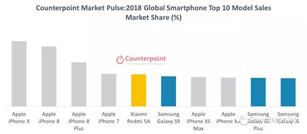 Apple iPhone X najpopularniejszy smartfon 2018 roku Xiaomi Redmi 5A