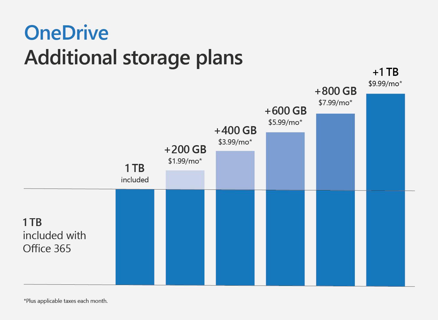 Microsoft Office 365 OneDrive pakiety więcej miejsca na dane