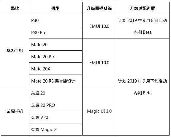 EMUI 10 beta z Android Q dla Huawei P20 Mate 20 Honor 20 Magic UI 3.0 kiedy aktualizacja jakie smartfony