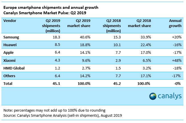 Samsung Apple Xiaomi iPhone hmd global Nokia Huawei sprzedaż smartfonów w Q2