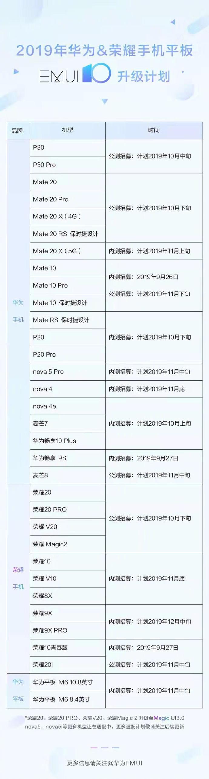 EMUI 10 beta jakie smartfony Huawei Honor kiedy aktualizacja do Android 10