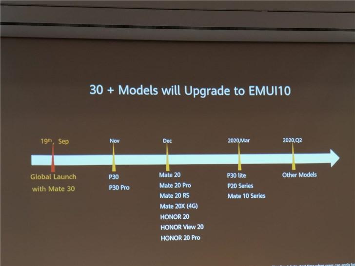 EMUI 10 z Android 10 kiedy aktualizacja Huawei P20 Pro P30 Lite Mate 20 Pro Mate 10 Honor 20 Pro V20 aktualizacja