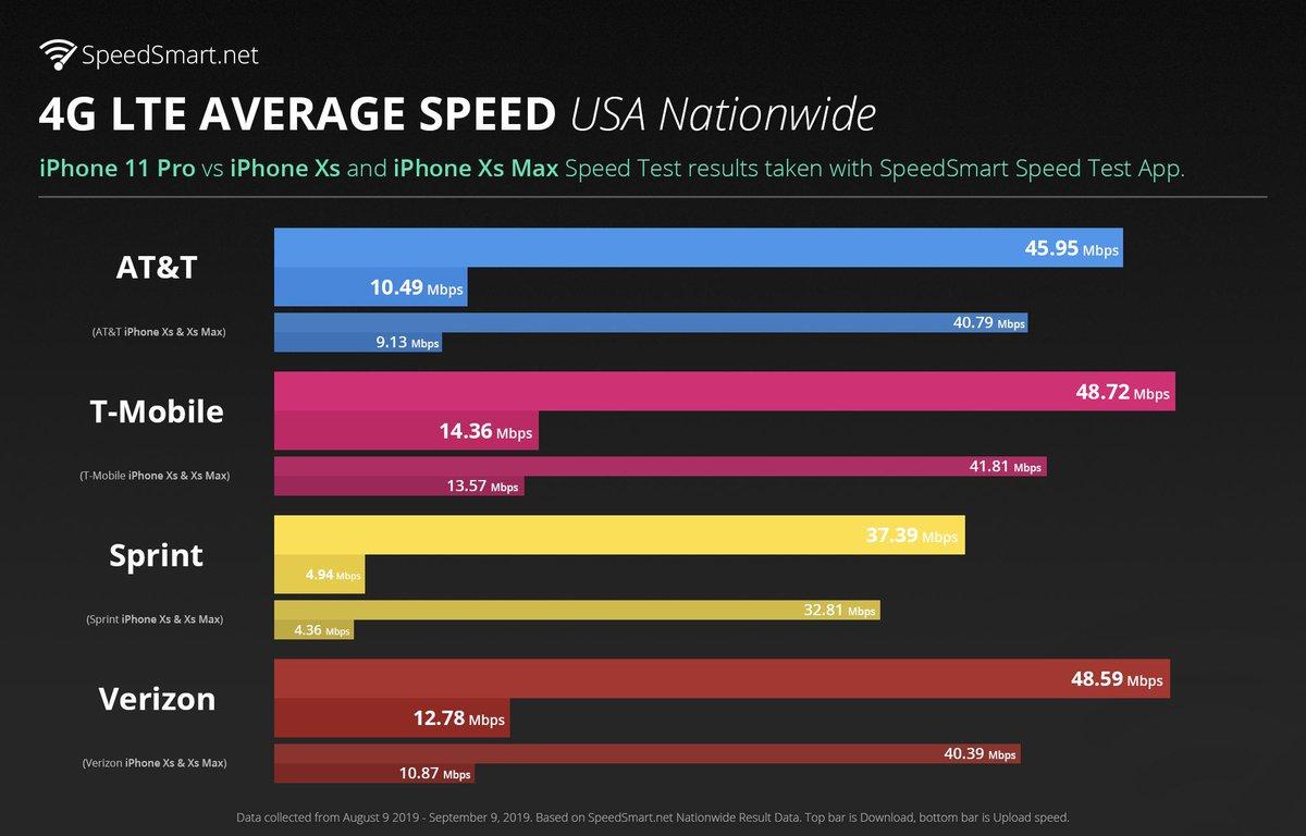 iPhone 11 Pro Max LTE vs iPhone XS premiera gdzie kupić najtaniej w Polsce kiedy przedsprzedaż