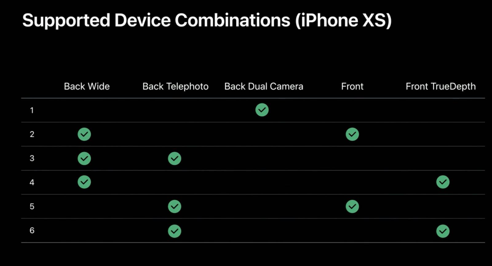 iPhone Xr Xs Max kamera iPhone 11 aktualizacja iOS 13