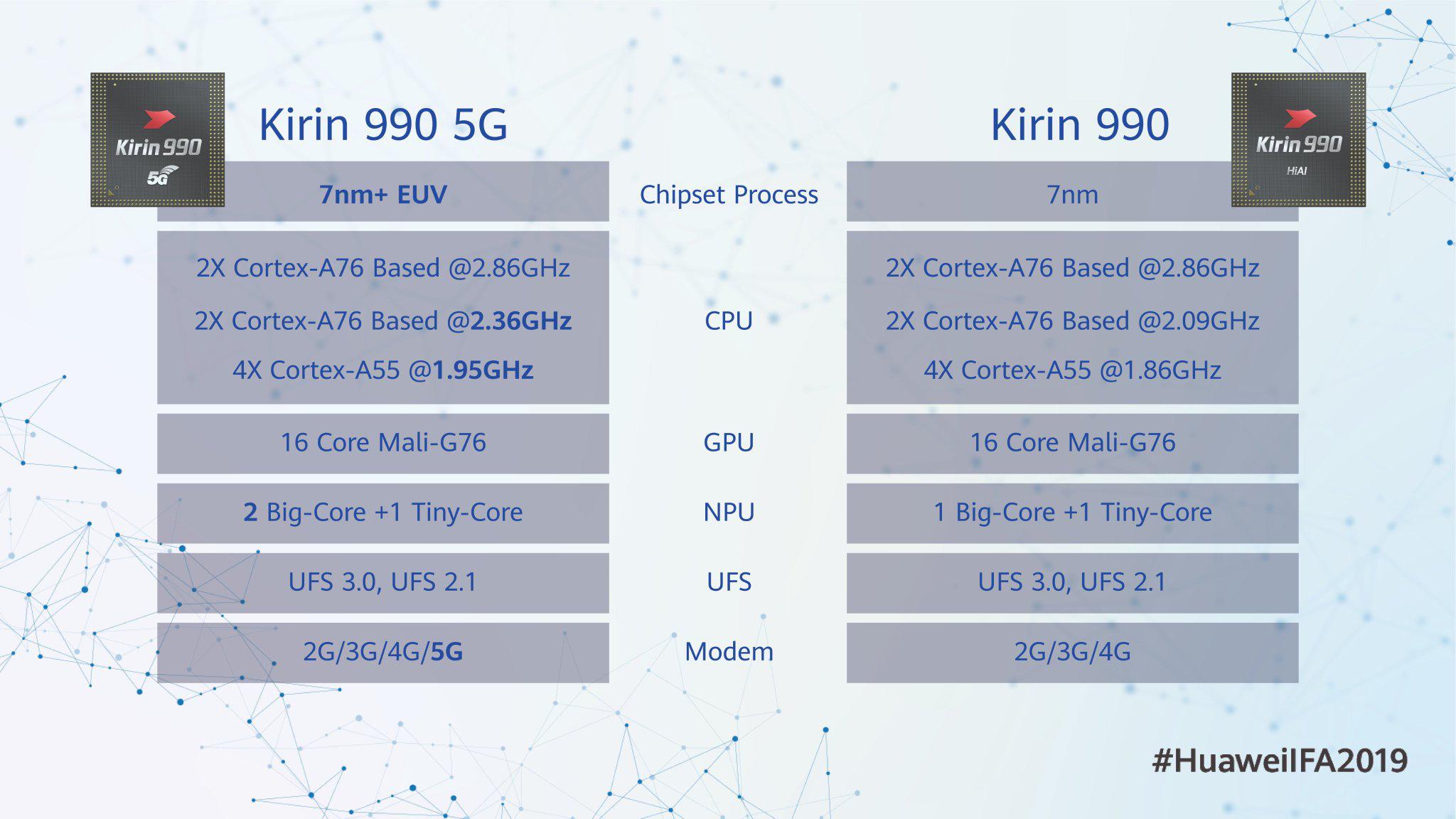 Kirin 990 5G Huawei Mate 30 Pro kiedy premiera plotki przecieki wycieki specyfikacja techniczna opinie IFA 2019