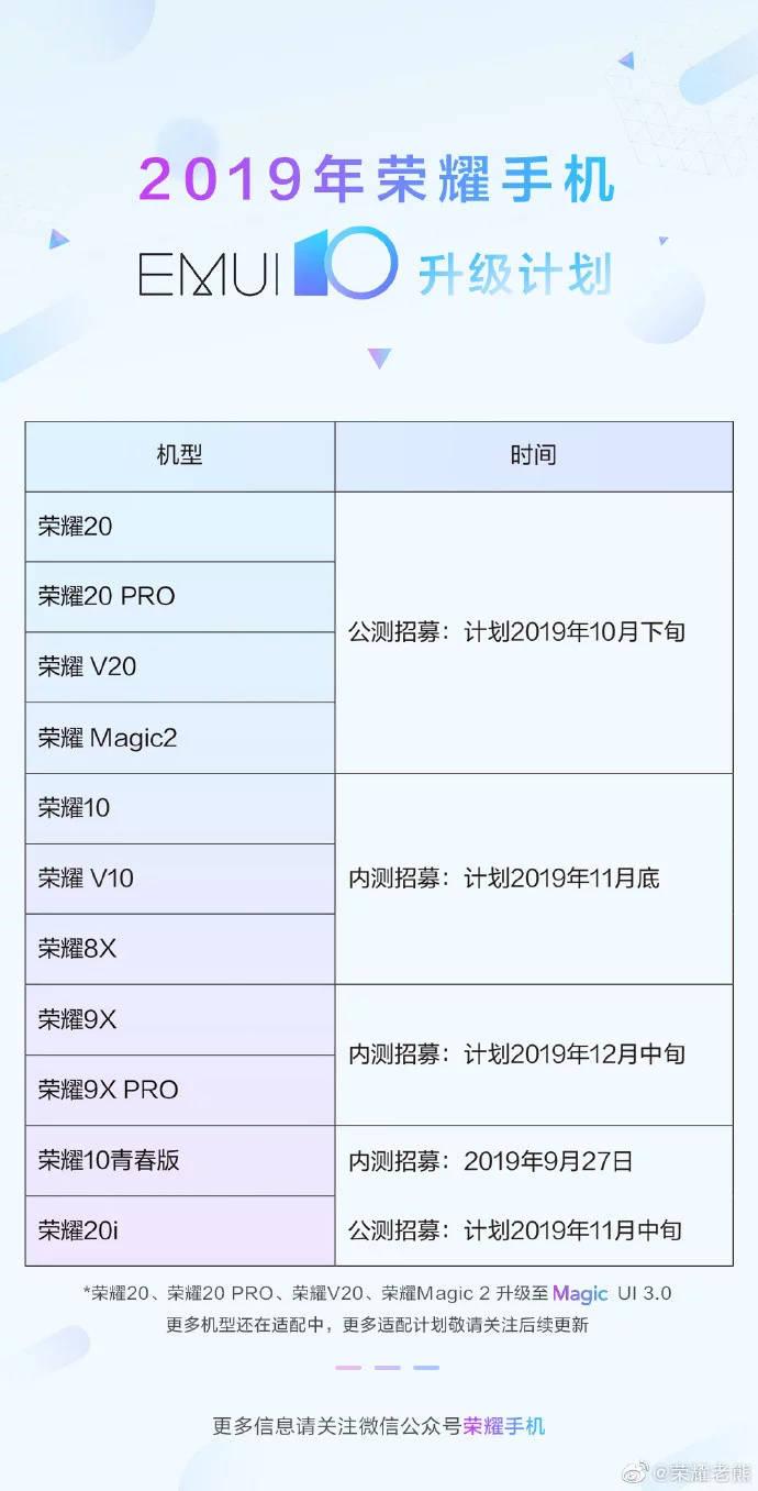 EMUI 10 jakie smartfony Honor dostaną Android 10 Magic UI 3.0 aktualizacja Honor 20 10