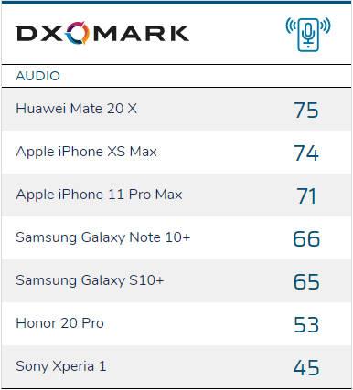 iPhone 11 Pro Max Xs test aparat audio DxOMark Mobile benchmark opinie
