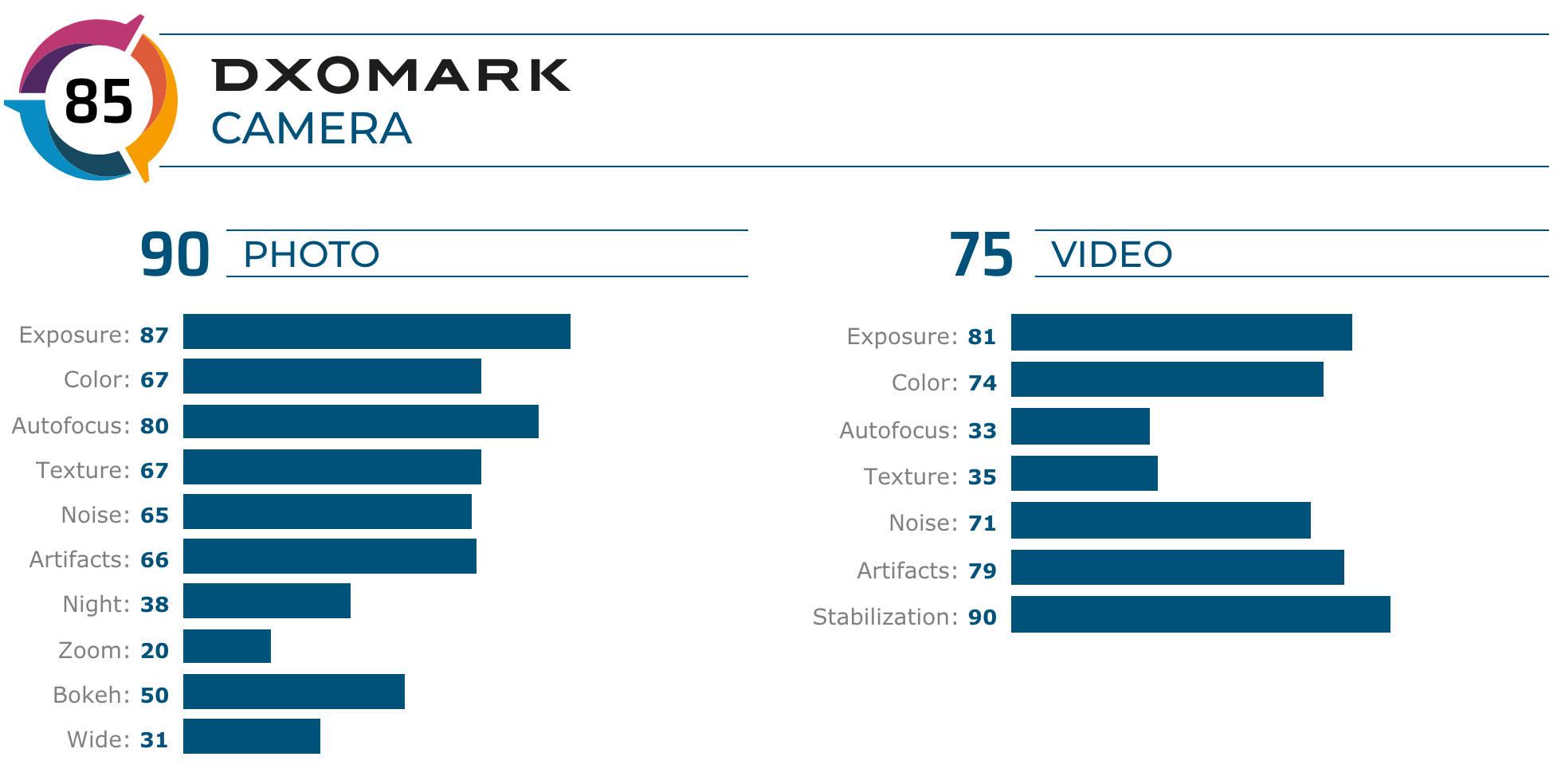 Nokia 7.2 vs Nokia 9 Pureview który ma lepszy aparat co lepsze opinie DxOMark Mobile