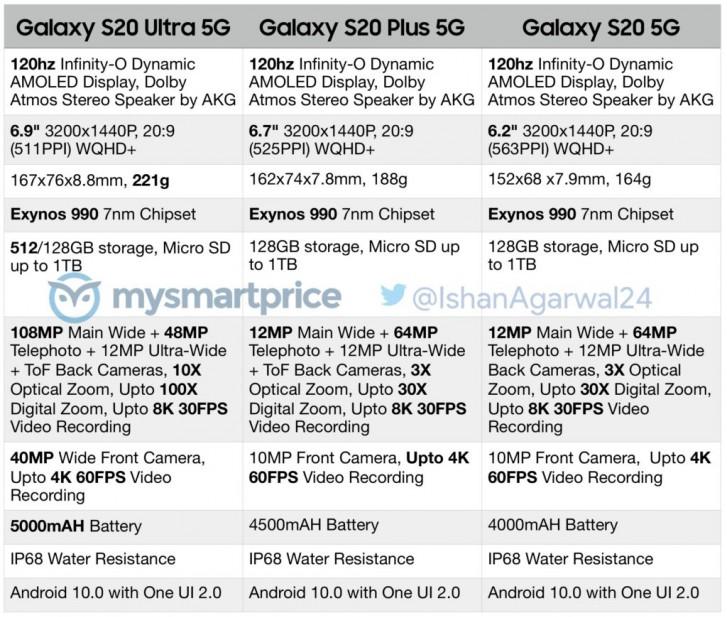Samsung Galaxy S20 Ultra Plus specyfikacja dane techniczne plotki przecieki wycieki kiedy premiera