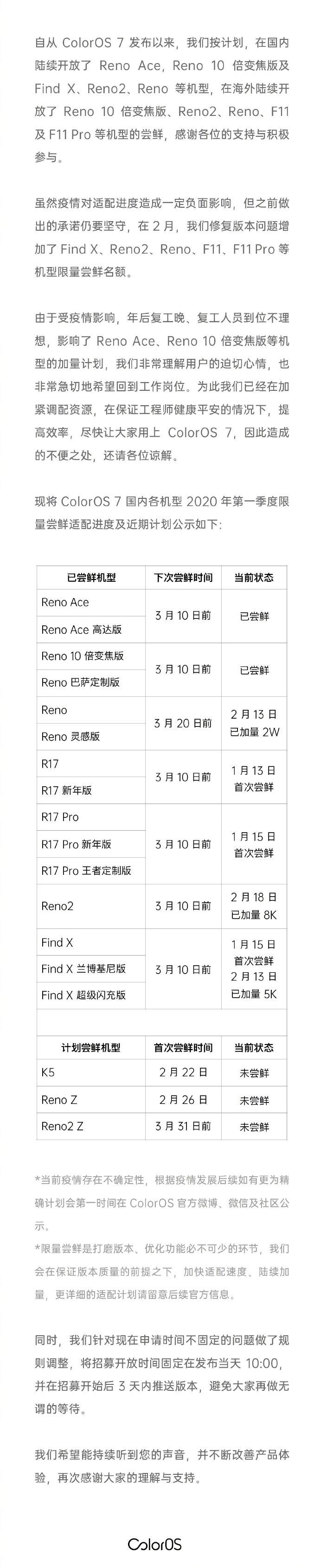 harmonogram aktualizacja ColorOS 7 Android 10 dla smartfonów Oppo Reno
