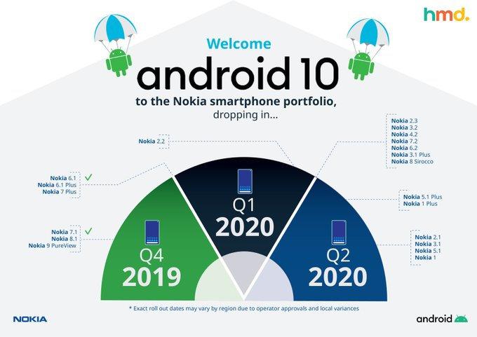 aktualizacja Android 10 na jakie smartfony i kiedy HMD Global
