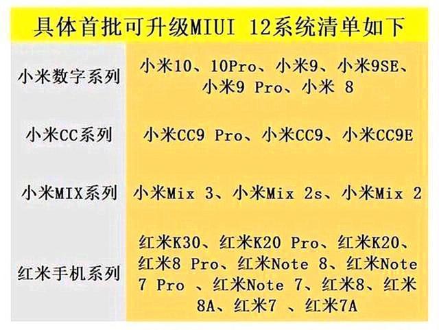 lista aktualizacja MIUI 12 które smartfony Xiaomi Mi 10 Redmi kiedy